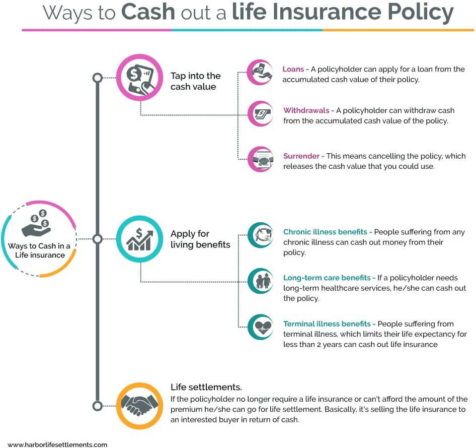 ways to cash out life insurance