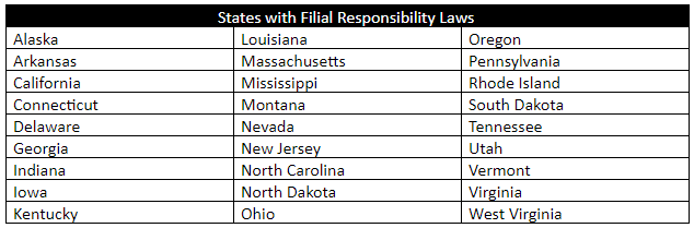 States with filial responsibility laws